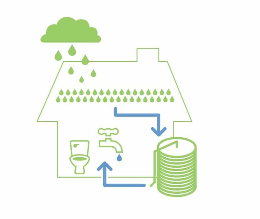 Rain Water Tanks from Solarflow