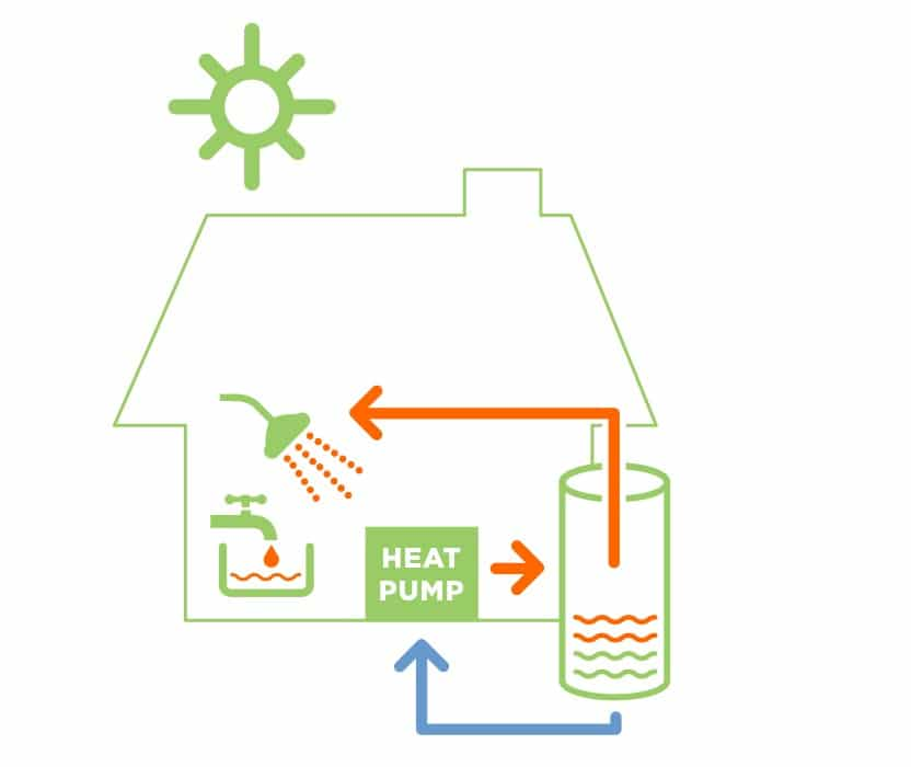 Heat Pumps from Solarflow