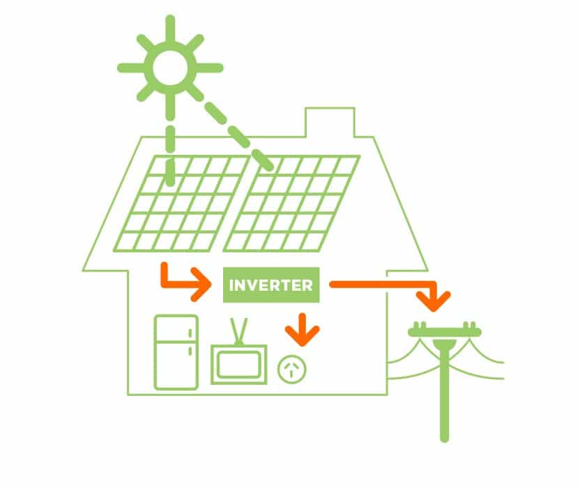 Solar Power from Solarflow