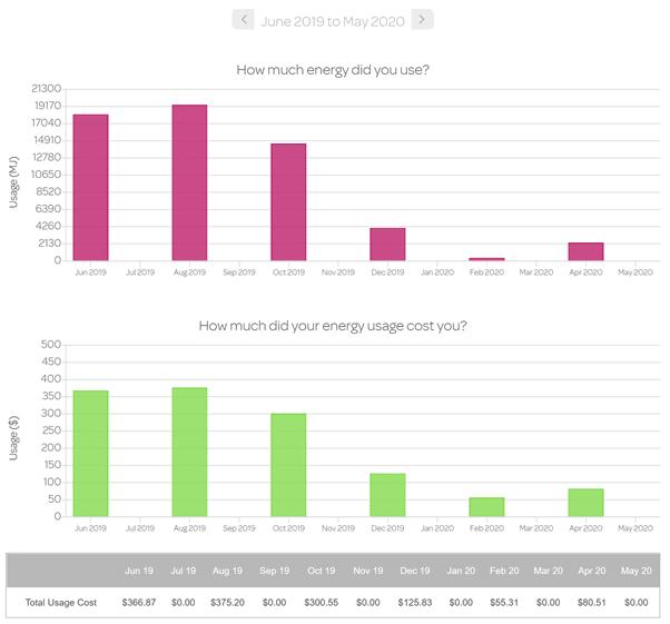 Gas Usage chart